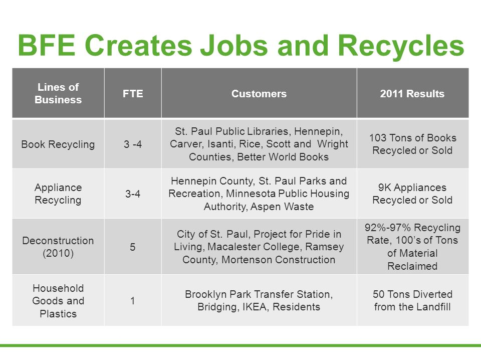 BFE Creates Jobs and Recycles Lines of Business FTECustomers2011 Results Book Recycling3 -4 St.