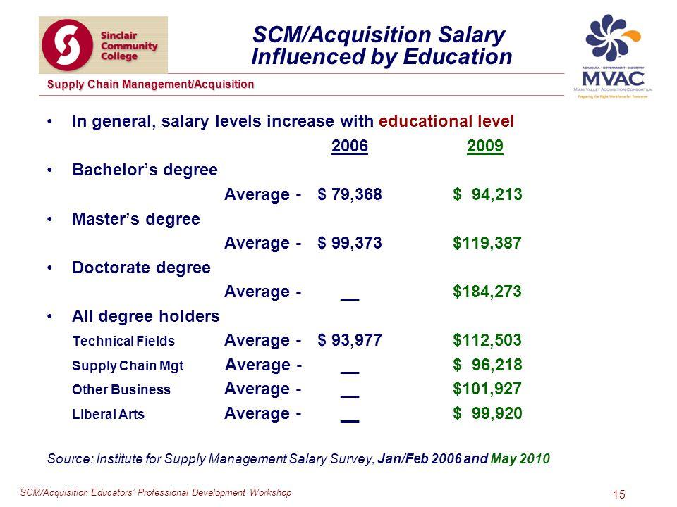 SCM/Acquisition Educators Professional Development Workshop Supply Chain Management/Acquisition 15 SCM/Acquisition Salary Influenced by Education In g