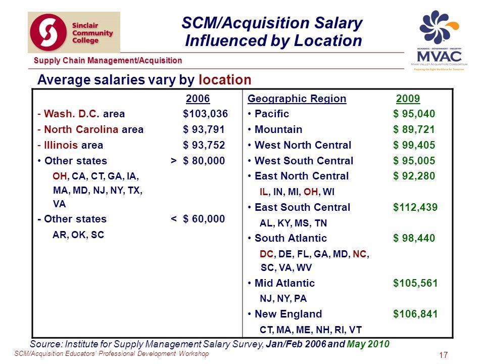 SCM/Acquisition Educators Professional Development Workshop Supply Chain Management/Acquisition 17 SCM/Acquisition Salary Influenced by Location 2006 - Wash.