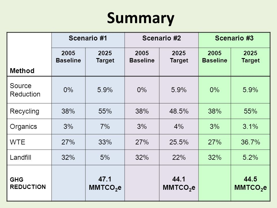 Method Scenario #1Scenario #2Scenario #3 2005 Baseline 2025 Target 2005 Baseline 2025 Target 2005 Baseline 2025 Target Source Reduction 0%5.9%0%5.9%0%5.9% Recycling38%55%38%48.5%38%55% Organics3%7%3%4%3%3.1% WTE27%33%27%25.5%27%36.7% Landfill32%5%32%22%32%5.2% GHG REDUCTION 47.1 MMTCO 2 e 44.1 MMTCO 2 e 44.5 MMTCO 2 e Summary