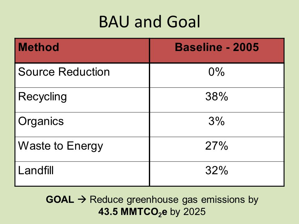 BAU and Goal MethodBaseline Source Reduction0% Recycling38% Organics3% Waste to Energy27% Landfill32% GOAL Reduce greenhouse gas emissions by 43.5 MMTCO 2 e by 2025