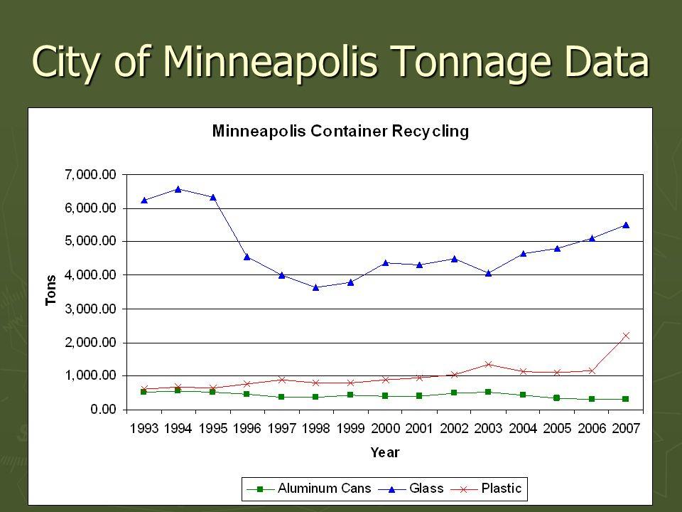 City of Minneapolis Tonnage Data