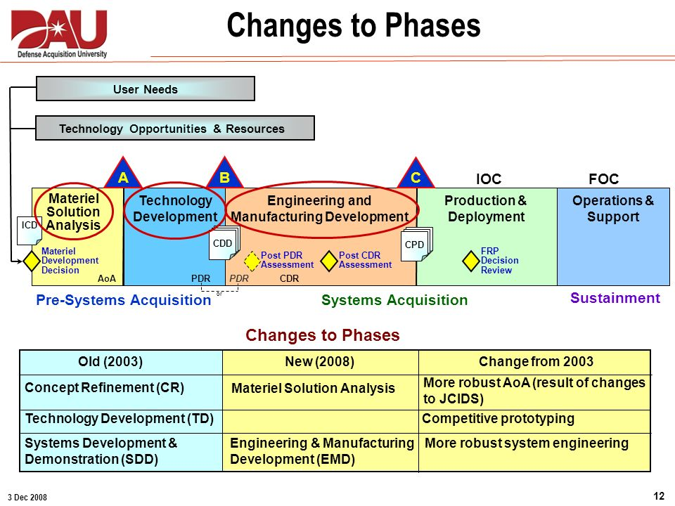 3 Dec 2008 12 Changes to Phases Old (2003)New (2008)Change from 2003 Concept Refinement (CR) Materiel Solution Analysis More robust AoA (result of cha