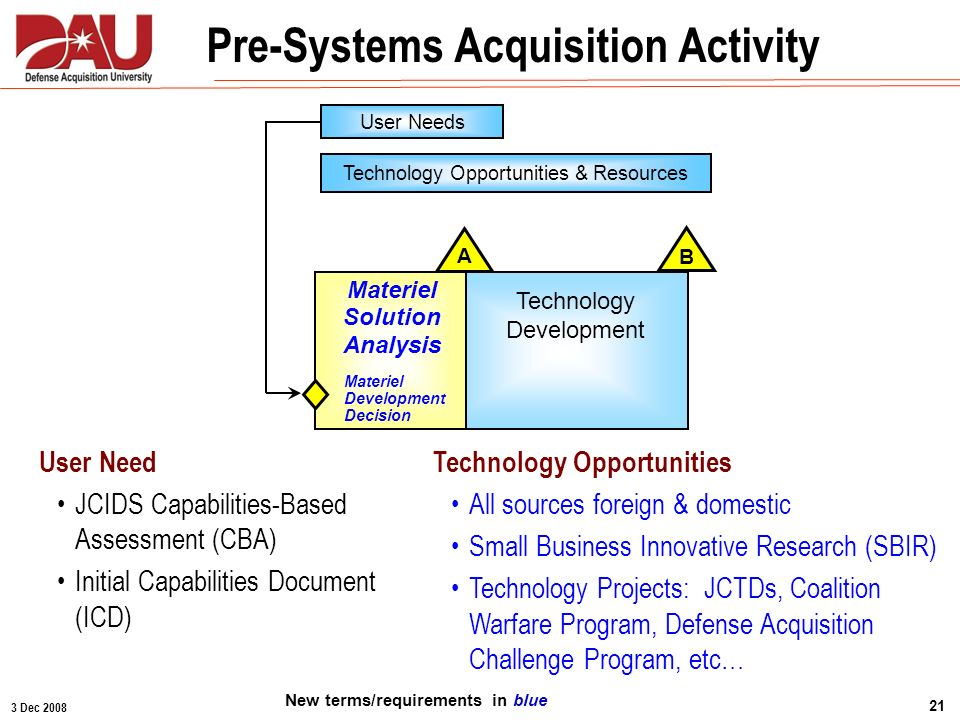3 Dec 2008 21 User Need JCIDS Capabilities-Based Assessment (CBA) Initial Capabilities Document (ICD) Pre-Systems Acquisition Activity Technology Deve