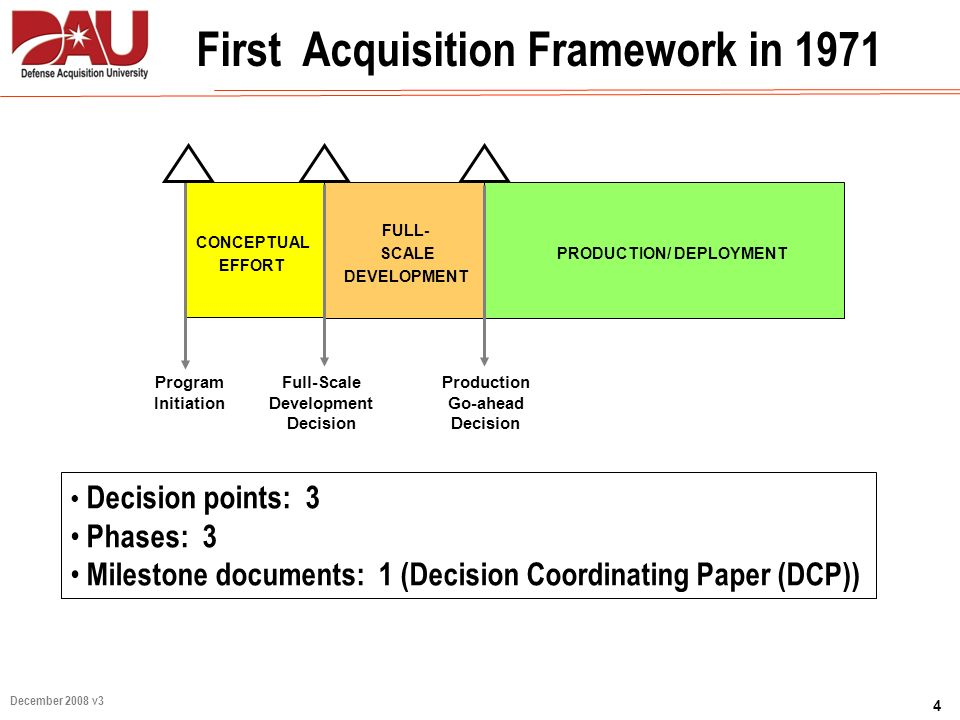 4 December 2008 v3 First Acquisition Framework in 1971 FULL- SCALE DEVELOPMENT Full-Scale Development Decision Program Initiation Production Go-ahead