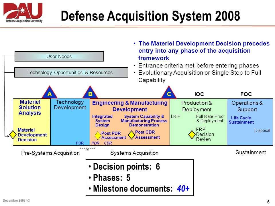 6 December 2008 v3 Operations & Support Decision points: 6 Phases: 5 Milestone documents: 40+ IOC BA Engineering & Manufacturing Development Productio