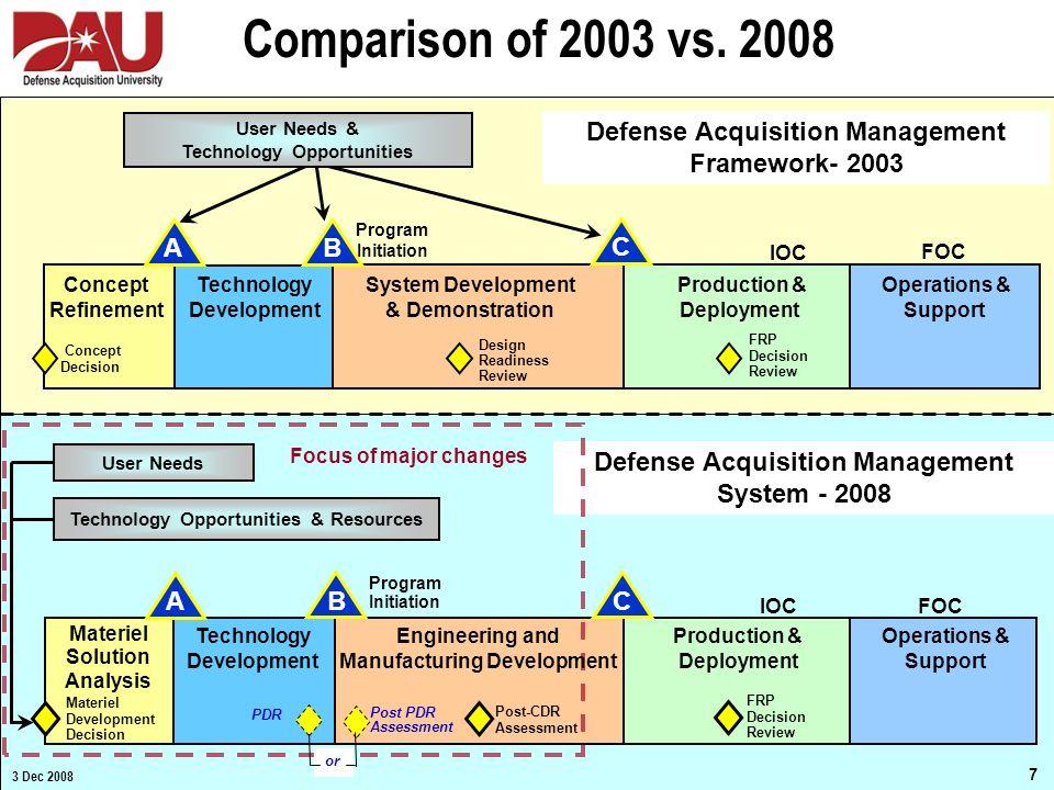 7 December 2008 v3 IOC Technology Development Production & Deployment Operations & Support FRP Decision Review FOC Materiel Solution Analysis Materiel