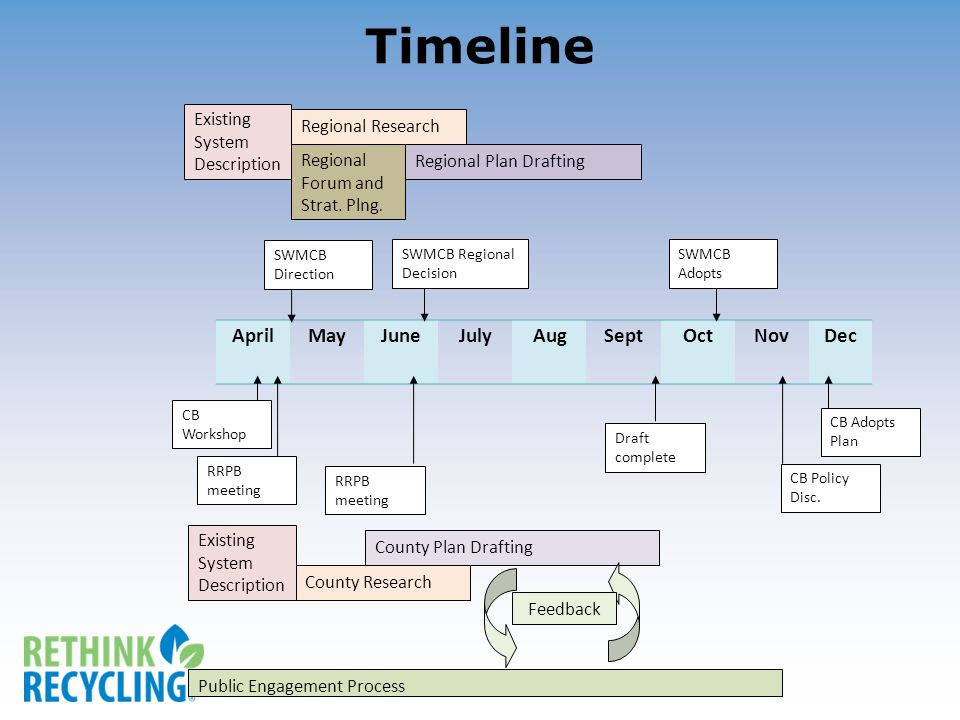 AprilMayJuneJulyAugSeptOctNovDec Timeline SWMCB Adopts SWMCB Regional Decision SWMCB Direction Existing System Description Regional Research Regional Plan DraftingRegional Forum and Strat.