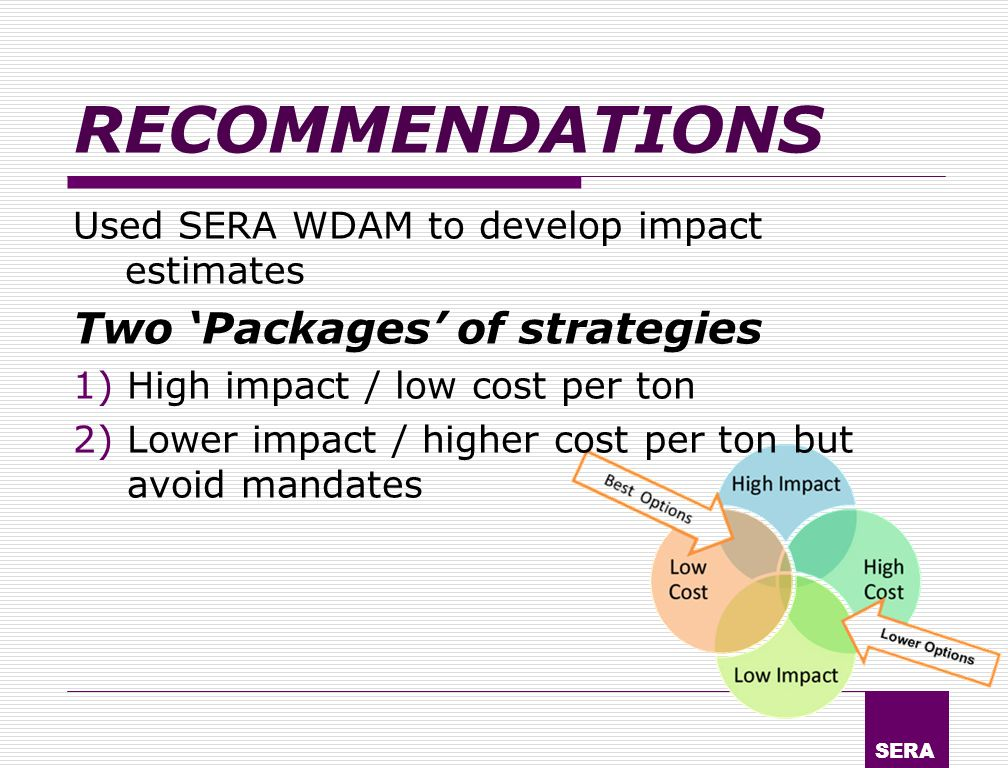 SERA RECOMMENDATIONS Used SERA WDAM to develop impact estimates Two Packages of strategies 1)High impact / low cost per ton 2)Lower impact / higher cost per ton but avoid mandates
