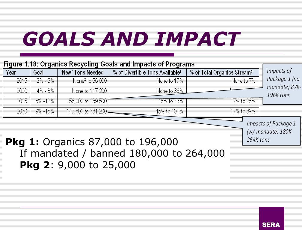 SERA GOALS AND IMPACT Pkg 1: Organics 87,000 to 196,000 If mandated / banned 180,000 to 264,000 Pkg 2: 9,000 to 25,000