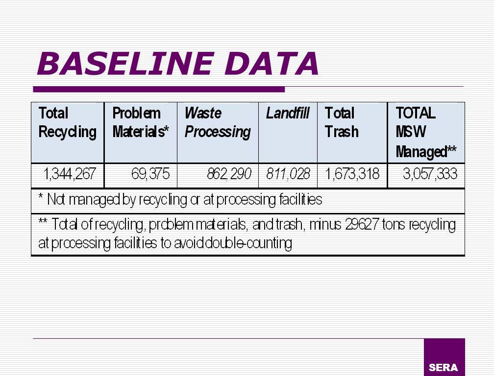 SERA BASELINE DATA