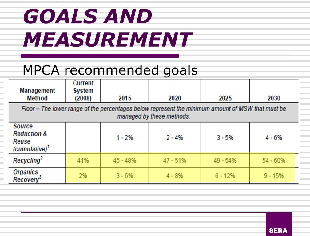 SERA GOALS AND MEASUREMENT MPCA recommended goals