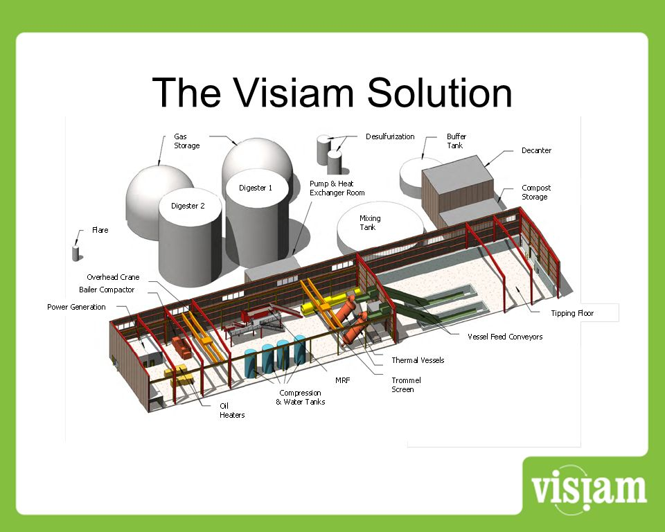 The Visiam Solution
