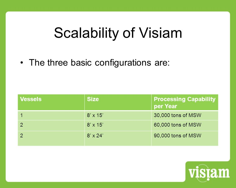 Scalability of Visiam The three basic configurations are: VesselsSizeProcessing Capability per Year 18 x 1530,000 tons of MSW 28 x 1560,000 tons of MSW 28 x 2490,000 tons of MSW