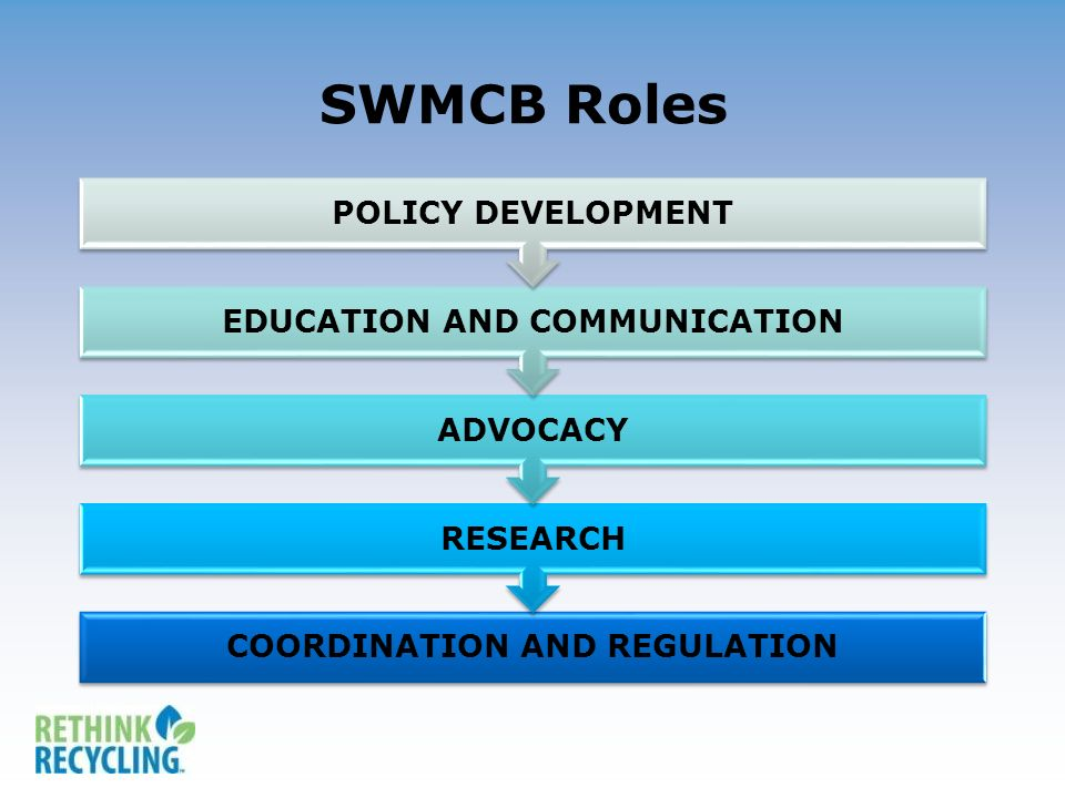 SWMCB Roles COORDINATION AND REGULATION RESEARCH ADVOCACY EDUCATION AND COMMUNICATION POLICY DEVELOPMENT