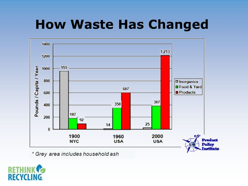 How Waste Has Changed * Grey area includes household ash