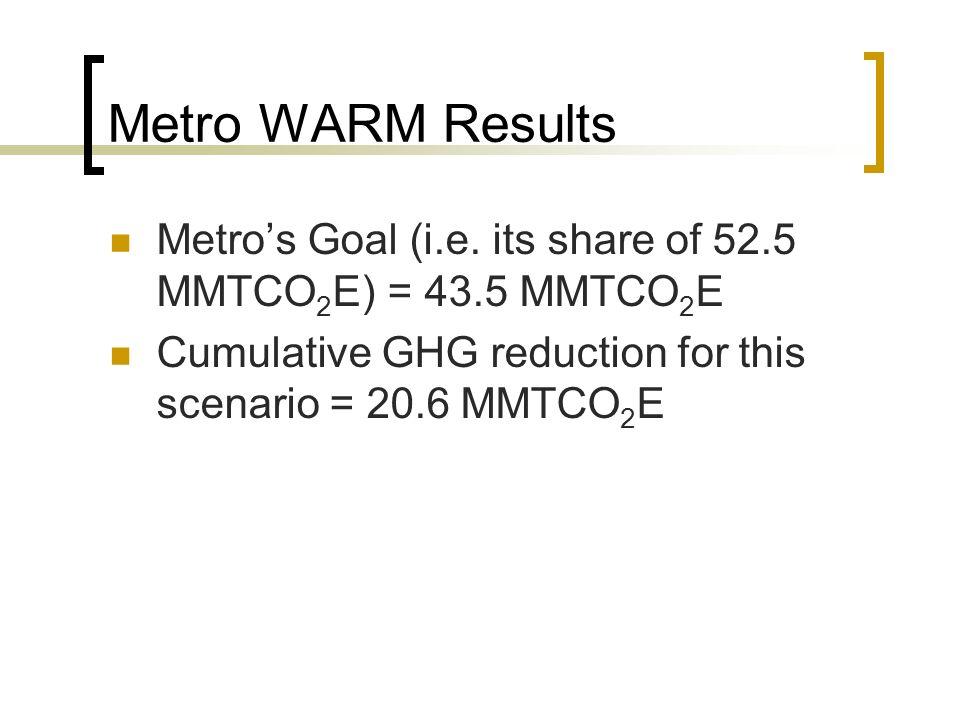 Metro WARM Results Metros Goal (i.e.