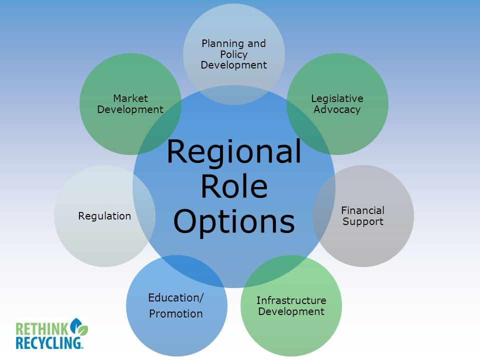 Regional Role Options Planning and Policy Development Legislative Advocacy Financial Support Infrastructure Development Education/ Promotion Regulation Market Development