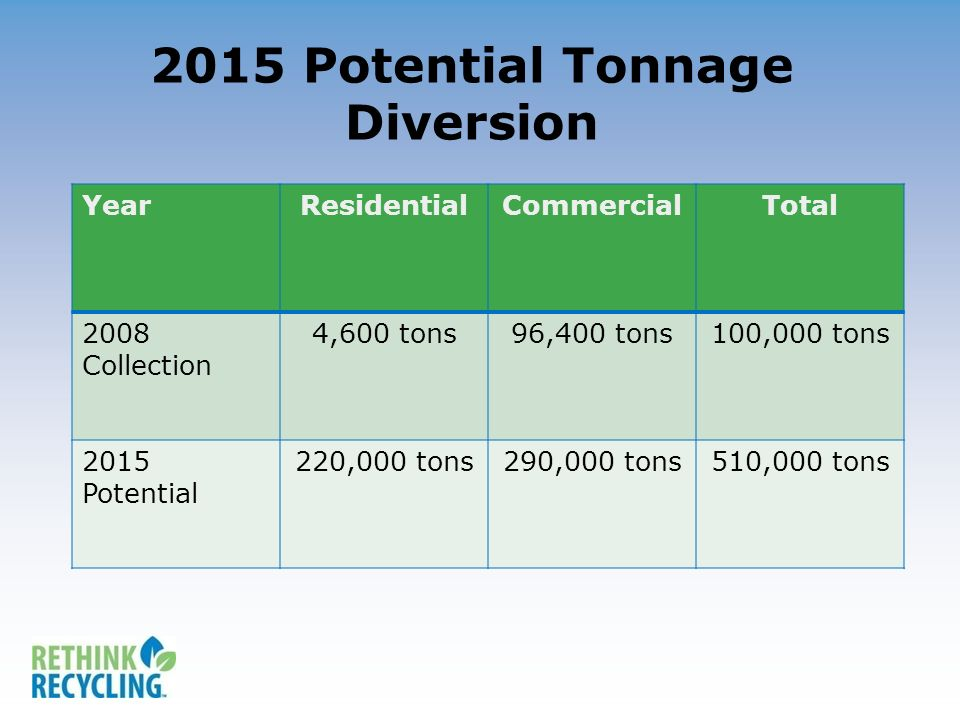 2015 Potential Tonnage Diversion YearResidentialCommercialTotal 2008 Collection 4,600 tons96,400 tons100,000 tons 2015 Potential 220,000 tons290,000 tons510,000 tons