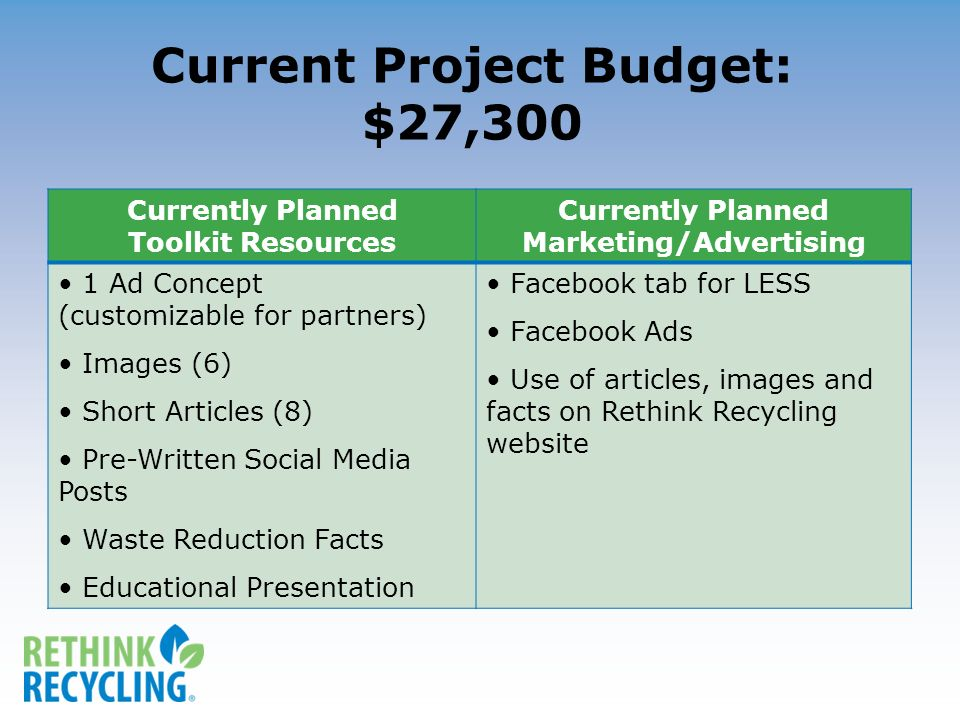 Current Project Budget: $27,300 Currently Planned Toolkit Resources Currently Planned Marketing/Advertising 1 Ad Concept (customizable for partners) Images (6) Short Articles (8) Pre-Written Social Media Posts Waste Reduction Facts Educational Presentation Facebook tab for LESS Facebook Ads Use of articles, images and facts on Rethink Recycling website