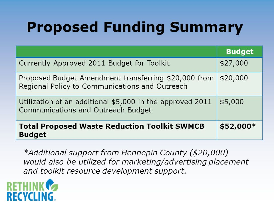 Proposed Funding Summary *Additional support from Hennepin County ($20,000) would also be utilized for marketing/advertising placement and toolkit resource development support.