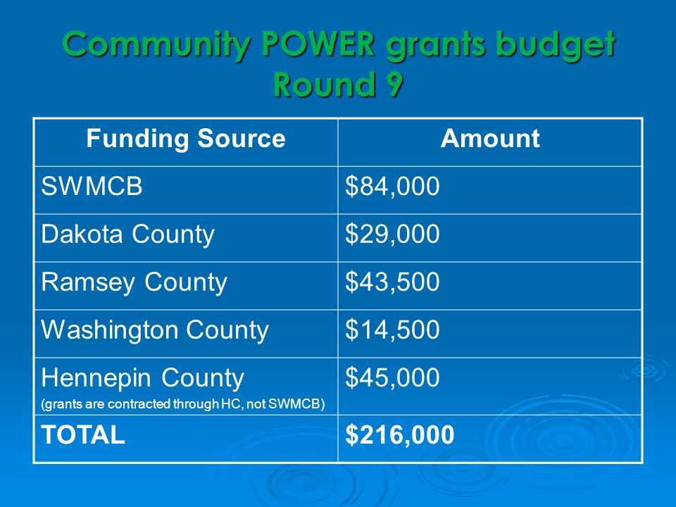 Community POWER grants budget Round 9 Funding SourceAmount SWMCB$84,000 Dakota County$29,000 Ramsey County$43,500 Washington County$14,500 Hennepin County (grants are contracted through HC, not SWMCB) $45,000 TOTAL$216,000