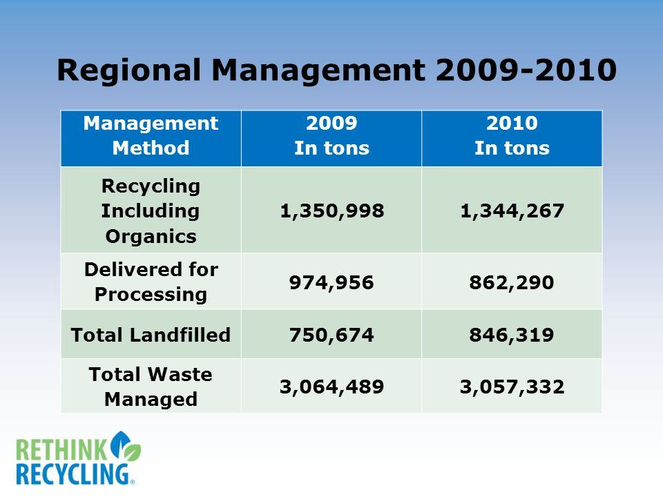 Management Method 2009 In tons 2010 In tons Recycling Including Organics 1,350,9981,344,267 Delivered for Processing 974,956862,290 Total Landfilled75