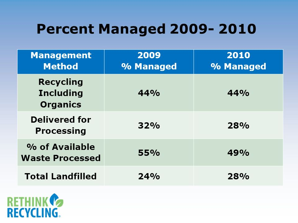 Management Method 2009 % Managed 2010 % Managed Recycling Including Organics 44% Delivered for Processing 32%28% % of Available Waste Processed 55%49% Total Landfilled24%28% Percent Managed