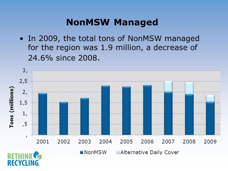 NonMSW Managed In 2009, the total tons of NonMSW managed for the region was 1.9 million, a decrease of 24.6% since 2008.