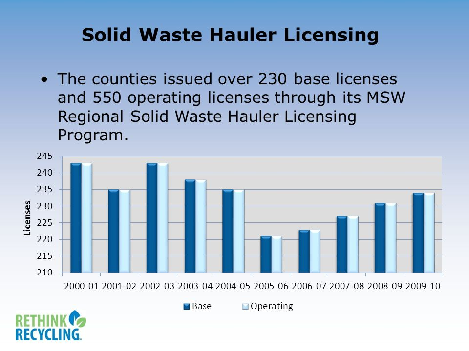 Solid Waste Hauler Licensing The counties issued over 230 base licenses and 550 operating licenses through its MSW Regional Solid Waste Hauler Licensing Program.