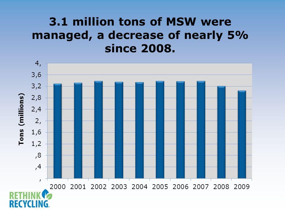 Per capita waste generation decreased to 1.09 tons per person, a decrease of 8% since 2008.