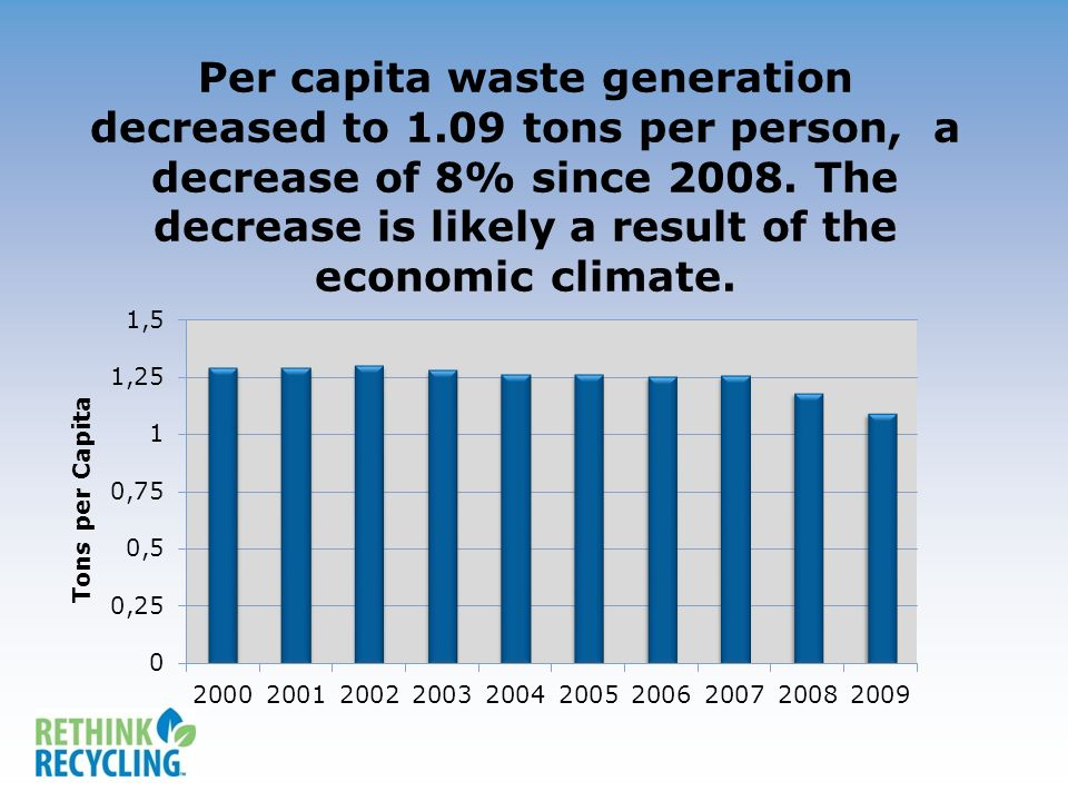 Per capita waste generation decreased to 1.09 tons per person, a decrease of 8% since 2008.