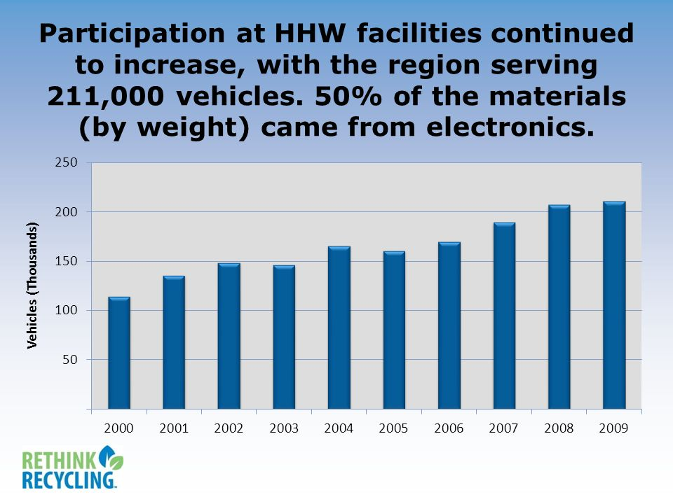 MSW delivered for processing dropped 90,000 tons since 2008 to 974,000 tons.