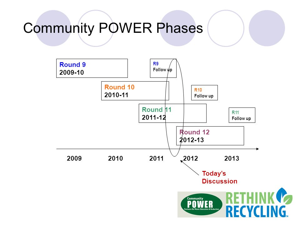 Round Round Round Round R9 Follow up R10 Follow up R11 Follow up Todays Discussion Community POWER Phases