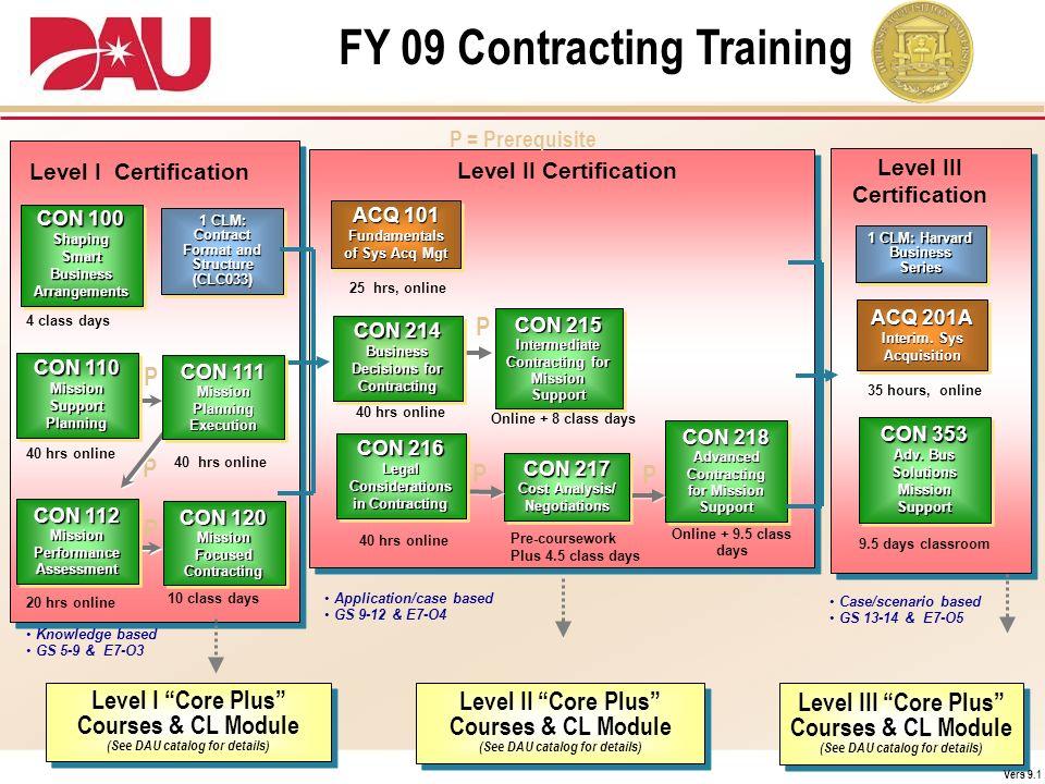 FY 09 Contracting Training Case/scenario based GS 13-14 & E7-O5 Application/case based GS 9-12 & E7-O4 Level II Certification Level III Certification