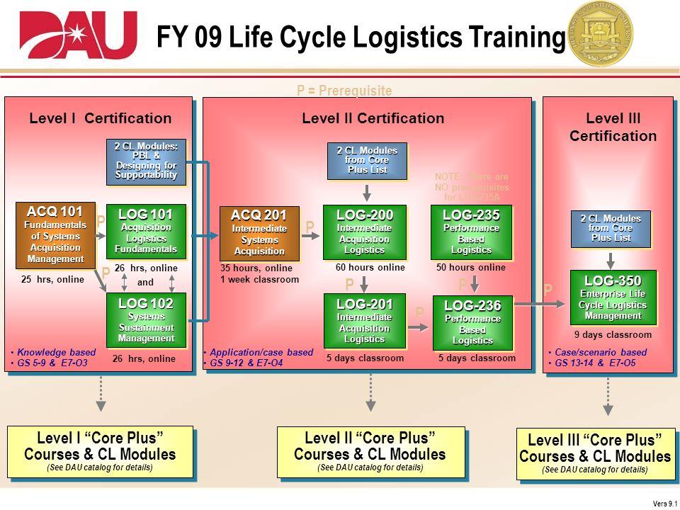 FY 09 Life Cycle Logistics Training Case/scenario based GS 13-14 & E7-O5 Application/case based GS 9-12 & E7-O4 Level II CertificationLevel III Certif