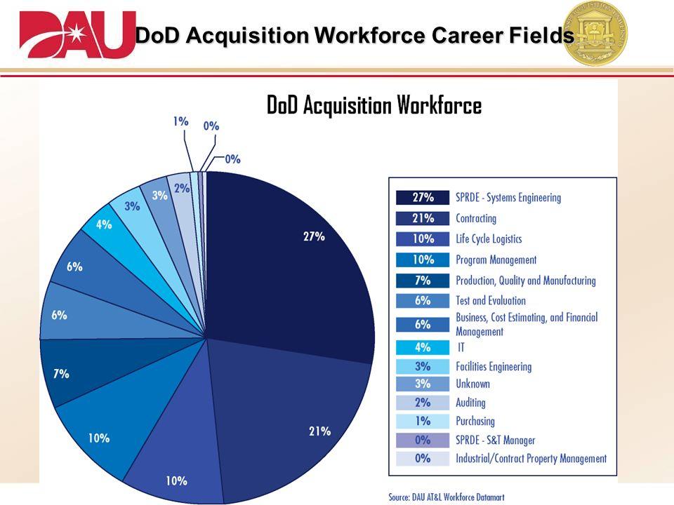 DoD Acquisition Workforce Career Fields DoD Acquisition Workforce Career Fields