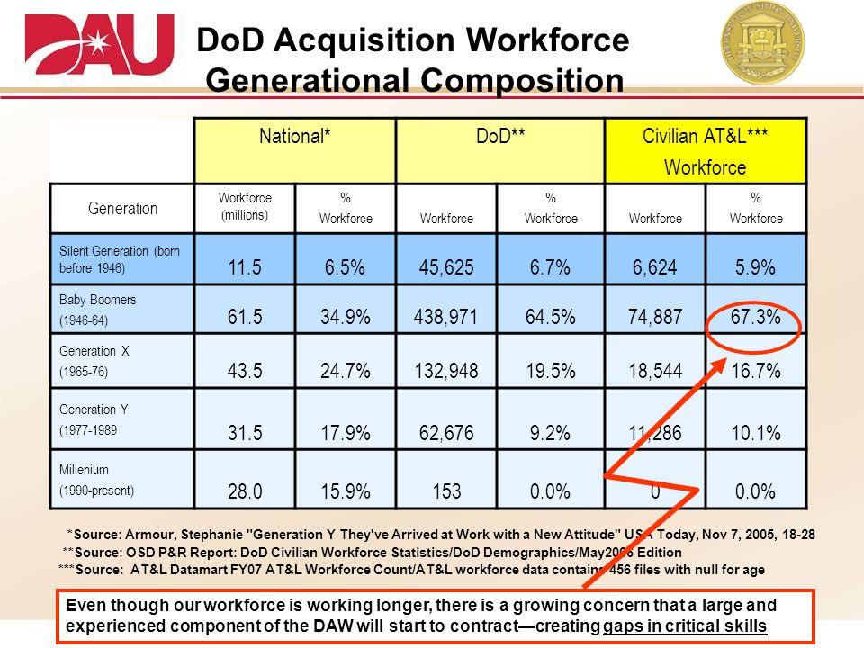 National*DoD**Civilian AT&L*** Workforce Generation Workforce (millions) % Workforce % Workforce % Workforce Silent Generation (born before 1946) 11.5