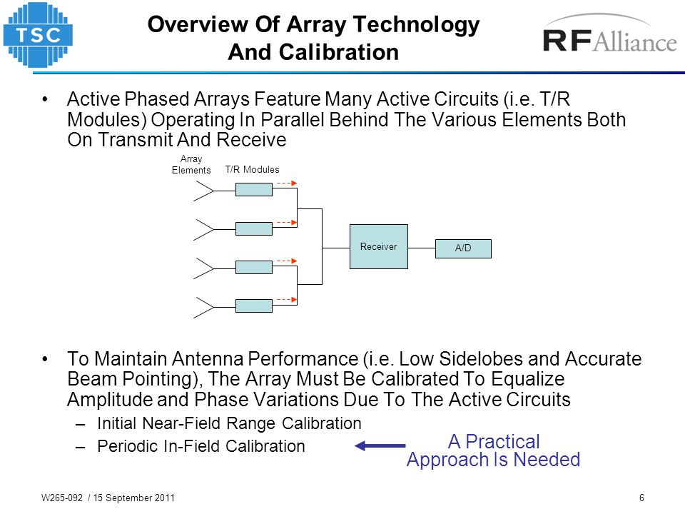 6 Overview Of Array Technology And Calibration Active Phased Arrays Feature Many Active Circuits (i.e. T/R Modules) Operating In Parallel Behind The V