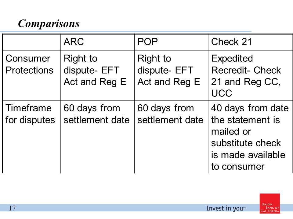 Comparisons 17 ARCPOPCheck 21 Consumer Protections Right to dispute- EFT Act and Reg E Expedited Recredit- Check 21 and Reg CC, UCC Timeframe for disputes 60 days from settlement date 40 days from date the statement is mailed or substitute check is made available to consumer