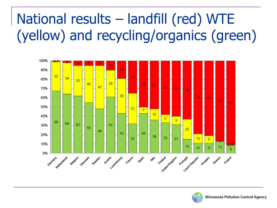 National results – landfill (red) WTE (yellow) and recycling/organics (green)