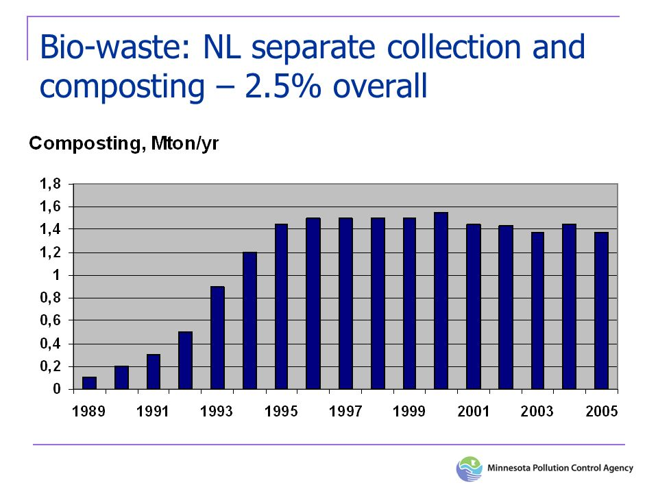 Bio-waste: NL separate collection and composting – 2.5% overall