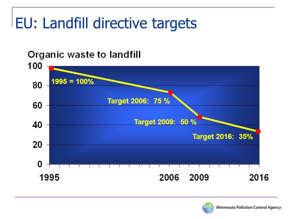 EU: Landfill directive targets Target 2006: 75 % Target 2009: 50 % Target 2016: 35% 1995 = 100%