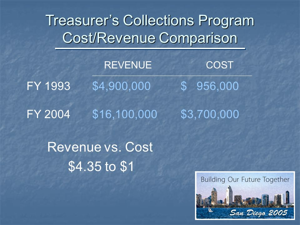 Treasurers Collections Program Cost/Revenue Comparison REVENUE COST FY 1993$4,900,000 $ 956,000 FY 2004$16,100,000 $3,700,000 Revenue vs.
