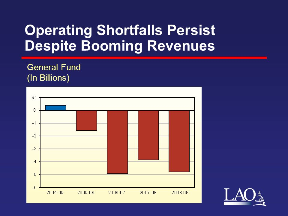 LAO Operating Shortfalls Persist Despite Booming Revenues General Fund (In Billions)