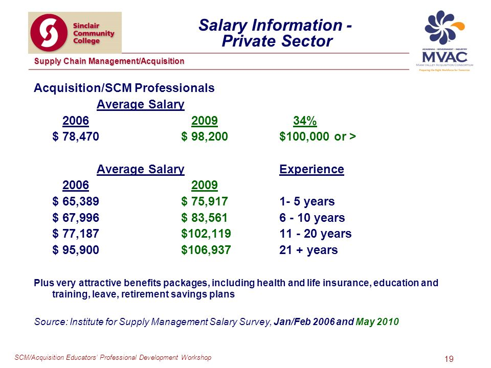 SCM/Acquisition Educators Professional Development Workshop Supply Chain Management/Acquisition 19 Salary Information - Private Sector Acquisition/SCM Professionals Average Salary % $ 78,470 $ 98,200$100,000 or > Average SalaryExperience $ 65,389 $ 75, years $ 67,996 $ 83, years $ 77,187 $102, years $ 95,900 $106, years Plus very attractive benefits packages, including health and life insurance, education and training, leave, retirement savings plans Source: Institute for Supply Management Salary Survey, Jan/Feb 2006 and May 2010