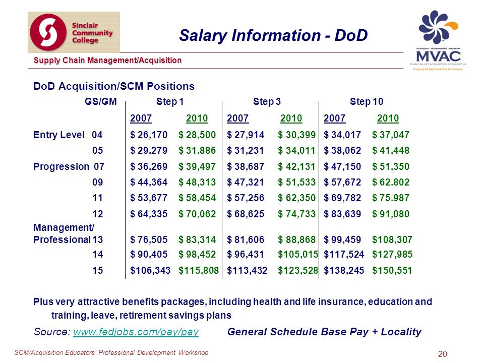 SCM/Acquisition Educators Professional Development Workshop Supply Chain Management/Acquisition 20 Salary Information - DoD DoD Acquisition/SCM Positions GS/GM Step 1 Step 3 Step Entry Level 04$ 26,170$ 28,500$ 27,914 $ 30,399$ 34,017$ 37,047 05$ 29,279 $ $ 31,231 $ 34,011 $ 38,062 $ 41,448 Progression 07$ 36,269$ 39,497 $ 38,687 $ 42,131 $ 47,150 $ 51,350 09$ 44,364$ 48,313 $ 47,321 $ 51,533 $ 57,672 $ $ 53,677$ 58,454 $ 57,256 $ 62,350 $ 69,782 $ $ 64,335$ 70,062 $ 68,625 $ 74,733 $ 83,639 $ 91,080 Management/ Professional 13$ 76,505$ 83,314 $ 81,606 $ 88,868 $ 99,459 $108,307 14$ 90,405$ 98,452 $ 96,431 $105,015 $117,524 $127, $106,343$115,808 $113,432 $123,528 $138,245 $150,551 Plus very attractive benefits packages, including health and life insurance, education and training, leave, retirement savings plans Source:   General Schedule Base Pay + Localitywww.fedjobs.com/pay/pay