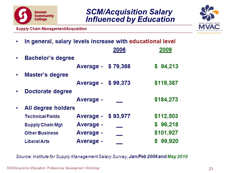 SCM/Acquisition Educators Professional Development Workshop Supply Chain Management/Acquisition 21 SCM/Acquisition Salary Influenced by Education In general, salary levels increase with educational level Bachelors degree Average - $ 79,368 $ 94,213 Masters degree Average - $ 99,373 $119,387 Doctorate degree Average - __$184,273 All degree holders Technical Fields Average - $ 93,977$112,503 Supply Chain Mgt Average - __$ 96,218 Other Business Average - __$101,927 Liberal Arts Average - __$ 99,920 Source: Institute for Supply Management Salary Survey, Jan/Feb 2006 and May 2010