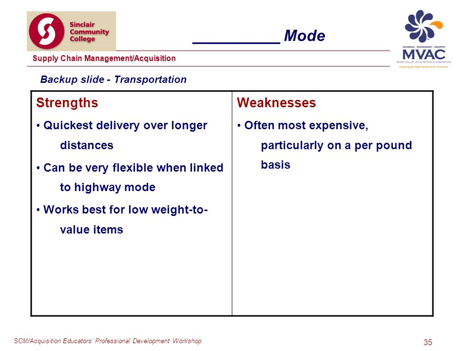 SCM/Acquisition Educators Professional Development Workshop Supply Chain Management/Acquisition 35 __________ Mode Strengths Quickest delivery over longer distances Can be very flexible when linked to highway mode Works best for low weight-to- value items Weaknesses Often most expensive, particularly on a per pound basis Backup slide - Transportation