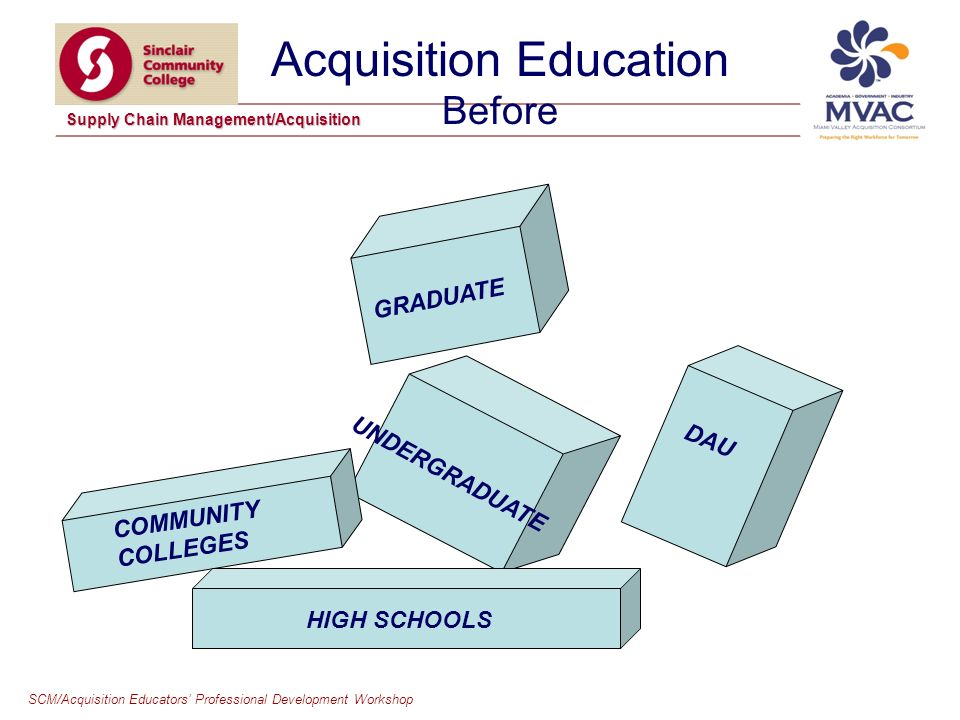 SCM/Acquisition Educators Professional Development Workshop Supply Chain Management/Acquisition Acquisition Education Before HIGH SCHOOLS COMMUNITY COLLEGES UNDERGRADUATE GRADUATE DAU